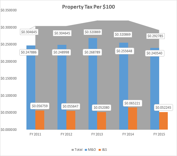 property tax per 100.png